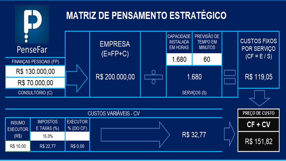 Matriz do Pensamento Estratégico para download